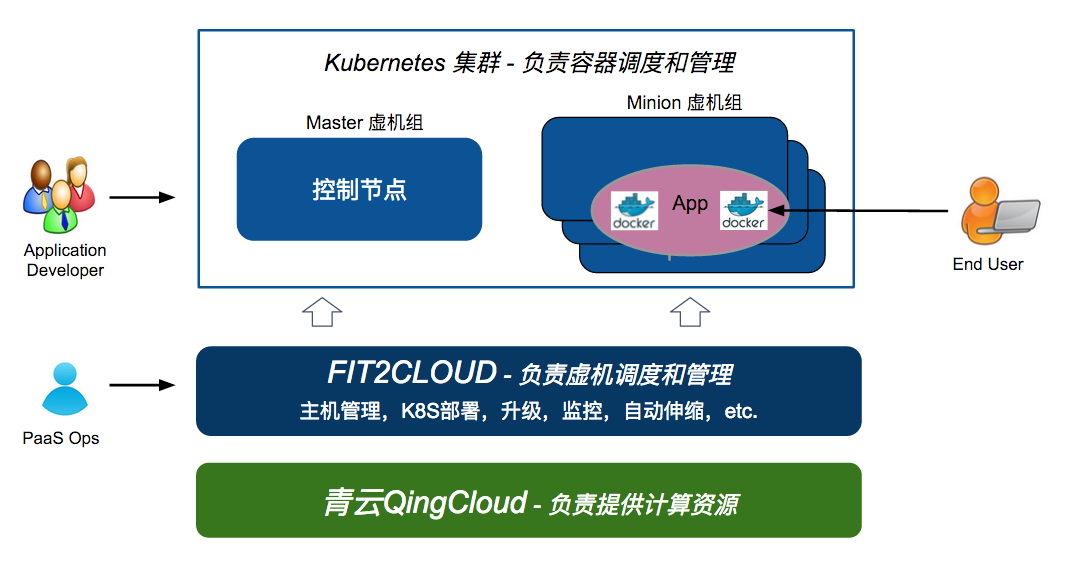 FIT2CLOUD、K8S、QingCloud