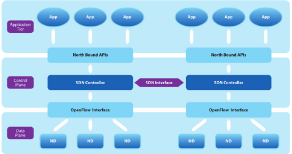 Figure1.-West-East-Interface-of-SDN.png