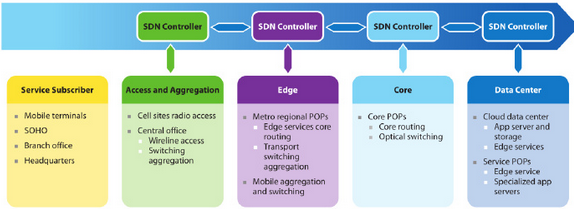 Figure2.-Federation-of-SDN-Controllers.png